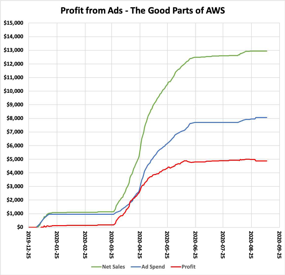 Profit from Ads - The Good Parts of AWS