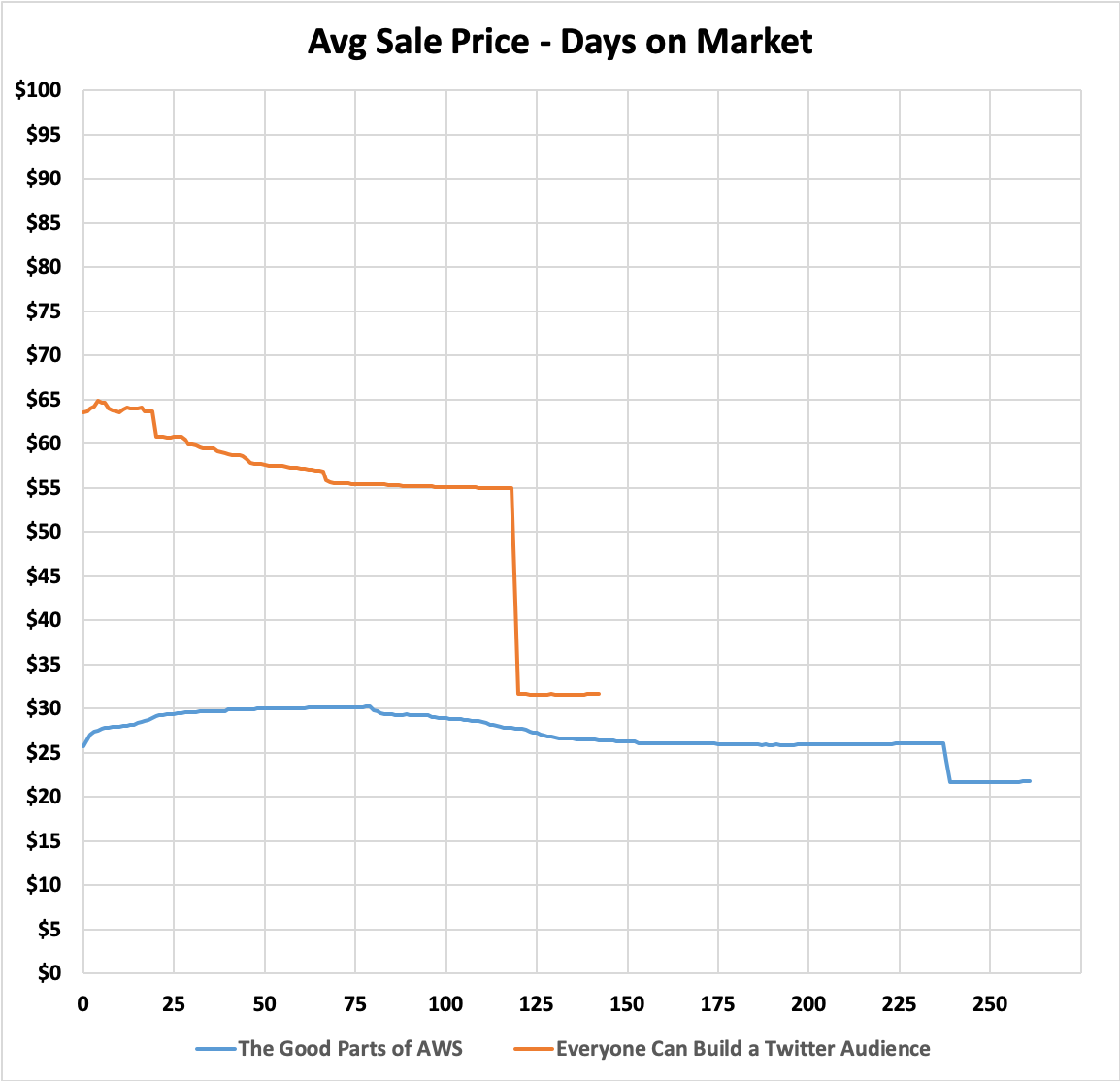 Avg Sale Price - Days on Market
