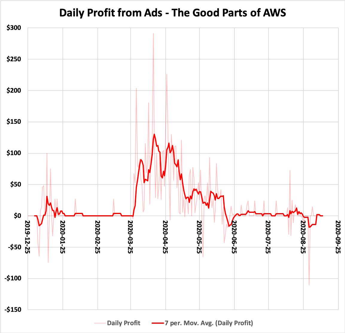 Daily Profit from Ads - The Good Parts of AWS