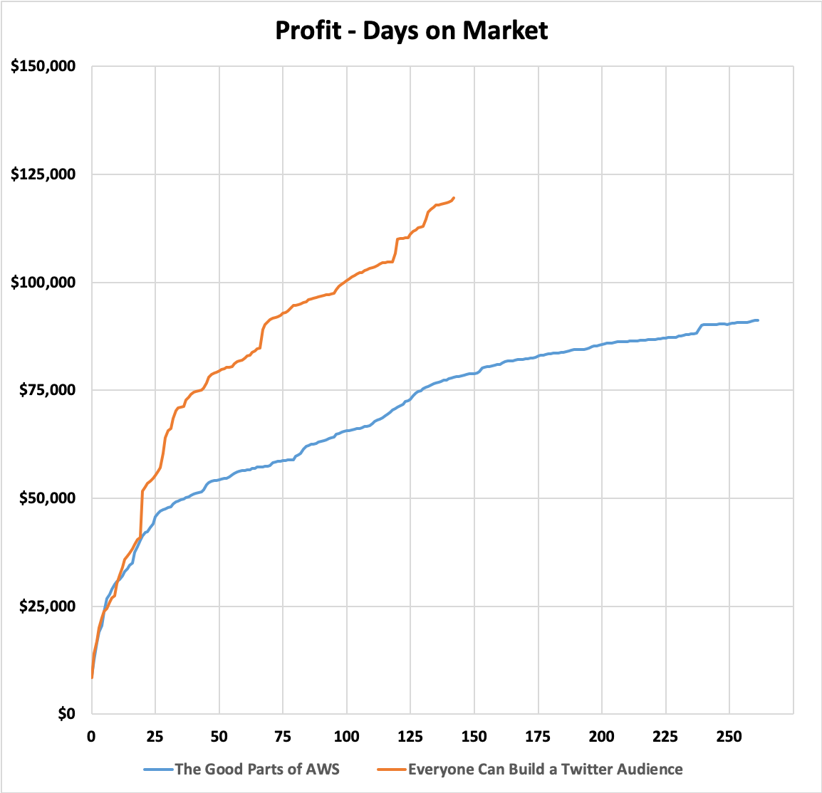 Profit - Days on Market