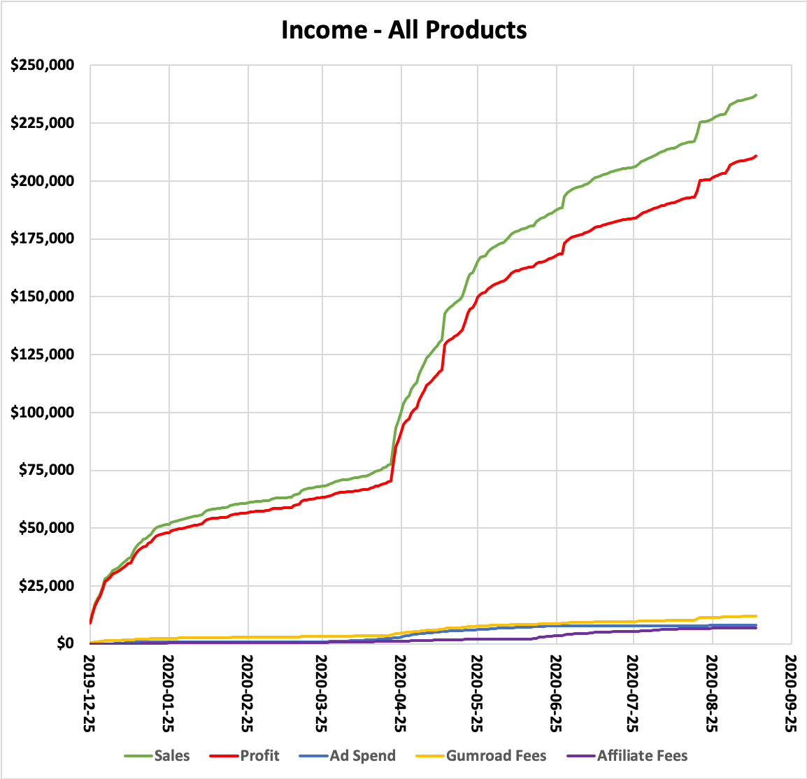 Income - All Products