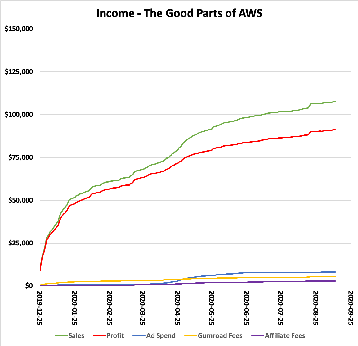 Income - The Good Parts of AWS