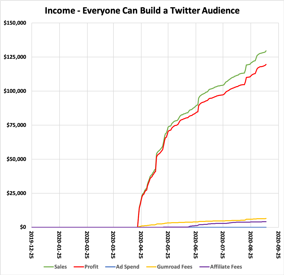 Income - Everyone Can Build a Twitter Audience