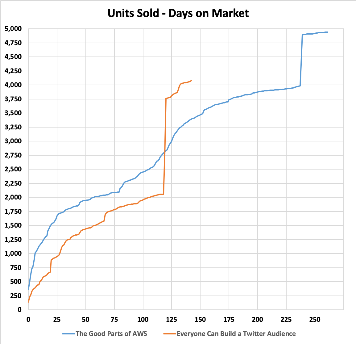 Units Sold - Days on Market